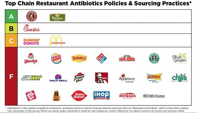 New Report Finds That Most Fast Food Chains Serve Meat Raised On Drugs